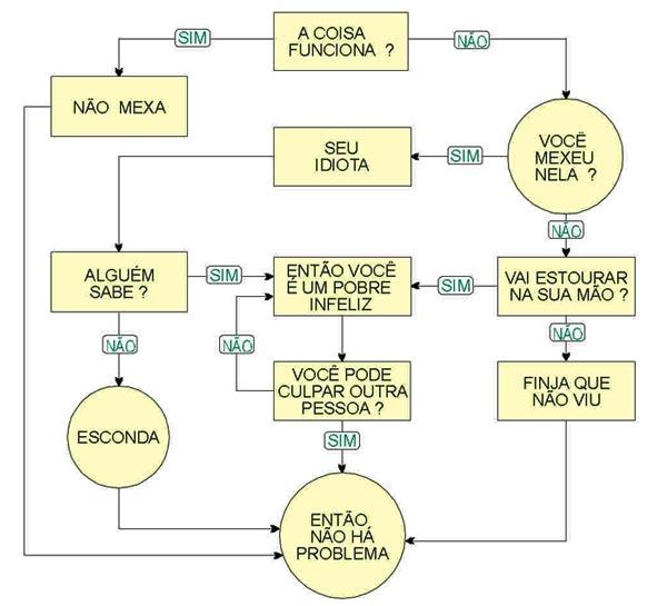 fluxograma-problemas