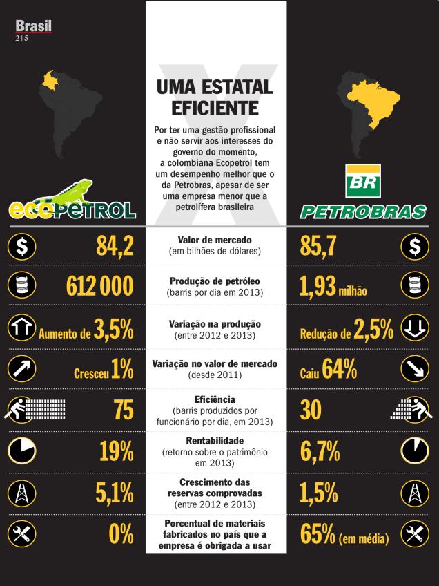 Comparação entre alguns resultados da Petrobras com a Ecopetrol da Colômbia
