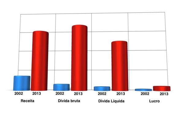 Comparativo Petrobras 2002-2013