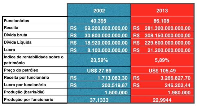 Tabela Petrobras 2002-2013
