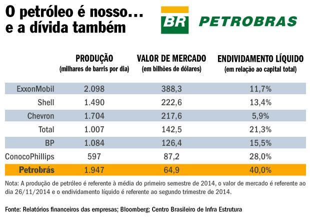 Endividamento da Petrobras