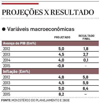 PIB e Inflação - real e projetado
