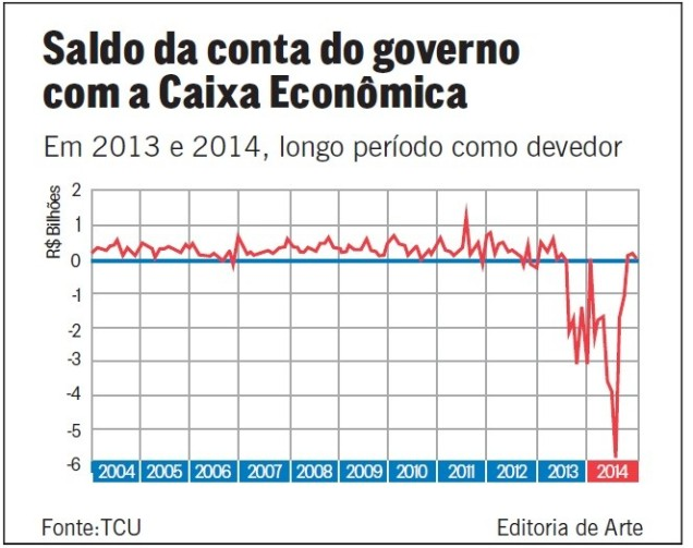 Pedaladas fiscais 2013-2014_TCU